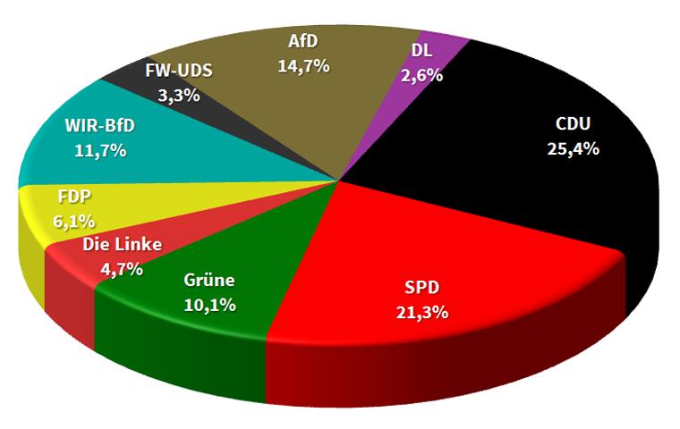 Ergebnisdiagramm der Kommunalwahl 2016